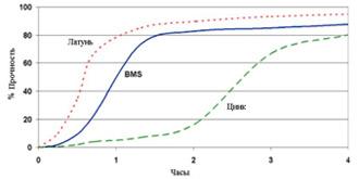 Permabond A1044 - График прочности