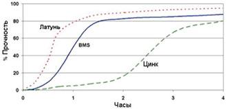 Permabond A113 - график прочности