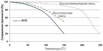 Permabond A113 - Зависимость прочности от температуры.