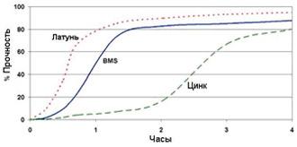 Permabond A129 - График прочности