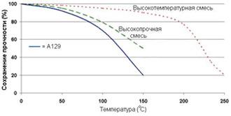 Permabond A129 - Зависимость прочности от температуры.