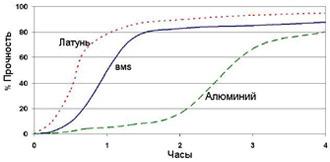 Permabond A134 - График прочности