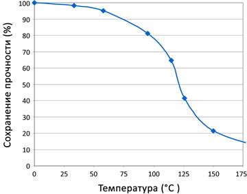 График зависимости прочности от температуры.