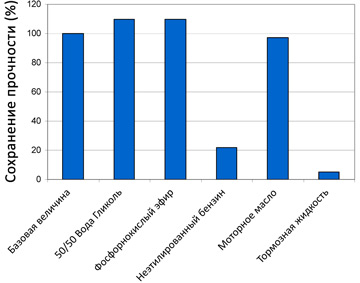 График химической стойкости